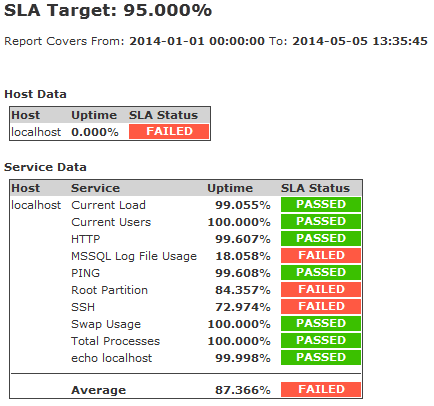 Expanded SLA Report within Nagios 2014