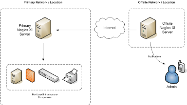 Nagios XI - Monitoring a Nagios XI Server